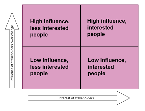 Five Tips For Good Stakeholder Mapping  Power Interest Matrix